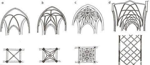 Fotografia: Schematy sklepień w architekturze gotyckiej (sklepienie krzyżowo-żebrowe, kryształowe, gwiaździste)